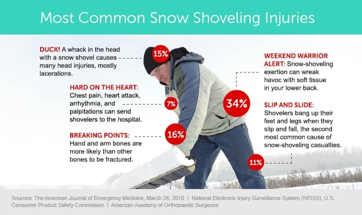 common snow shoveling injury  in winter
